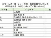 【BCNランキング】α6400を中心にソニーα勢が躍進中!